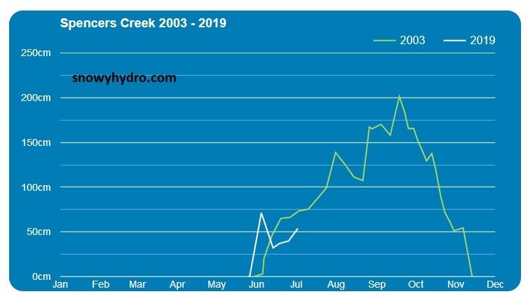 2003 vs 2019 spencer creek.jpg