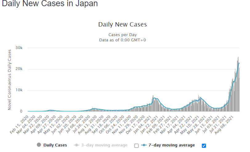 2021-08-27 01_11_02-Japan COVID_ 1,362,813 Cases and 15,737 Deaths - Worldometer.png