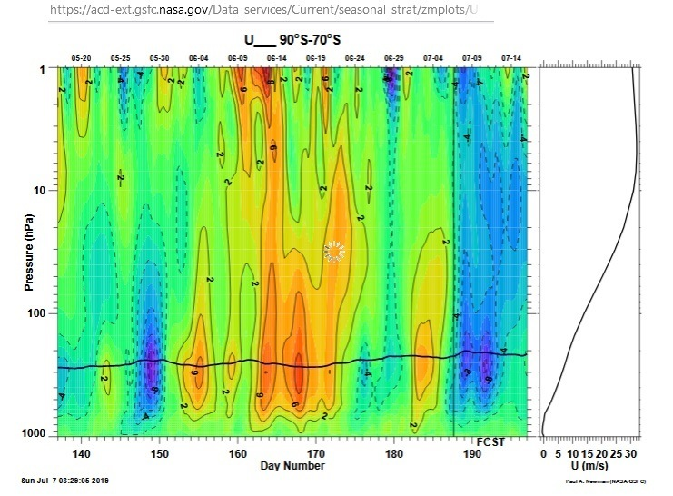 7th July wind anomaly antartic.jpg