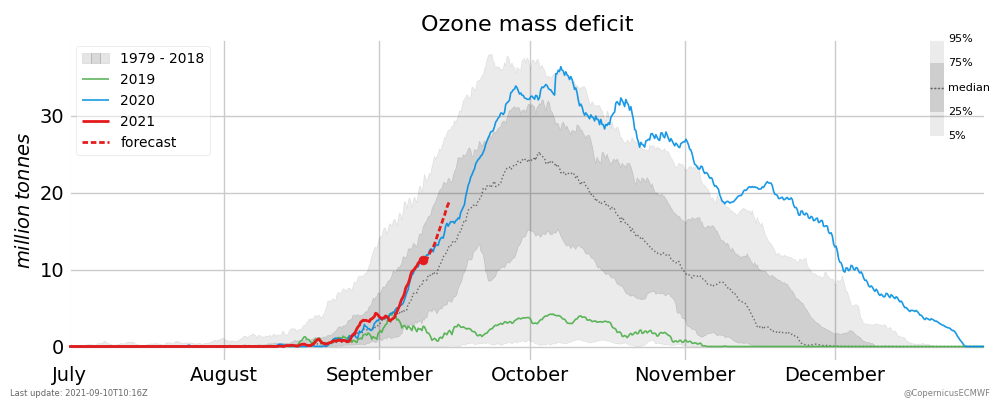 cams-gl-ozone-mass-deficit-2021.png