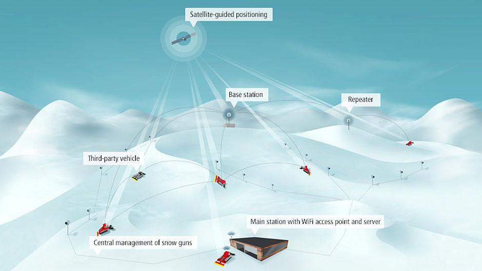 csm_innovation-snowsat-grafik-en_1ecc714fa9.jpg