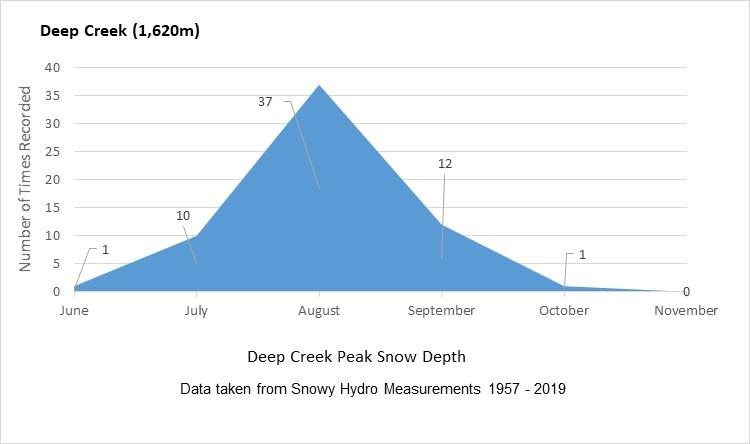 Deep Creek Peak Depth Analysis.jpg