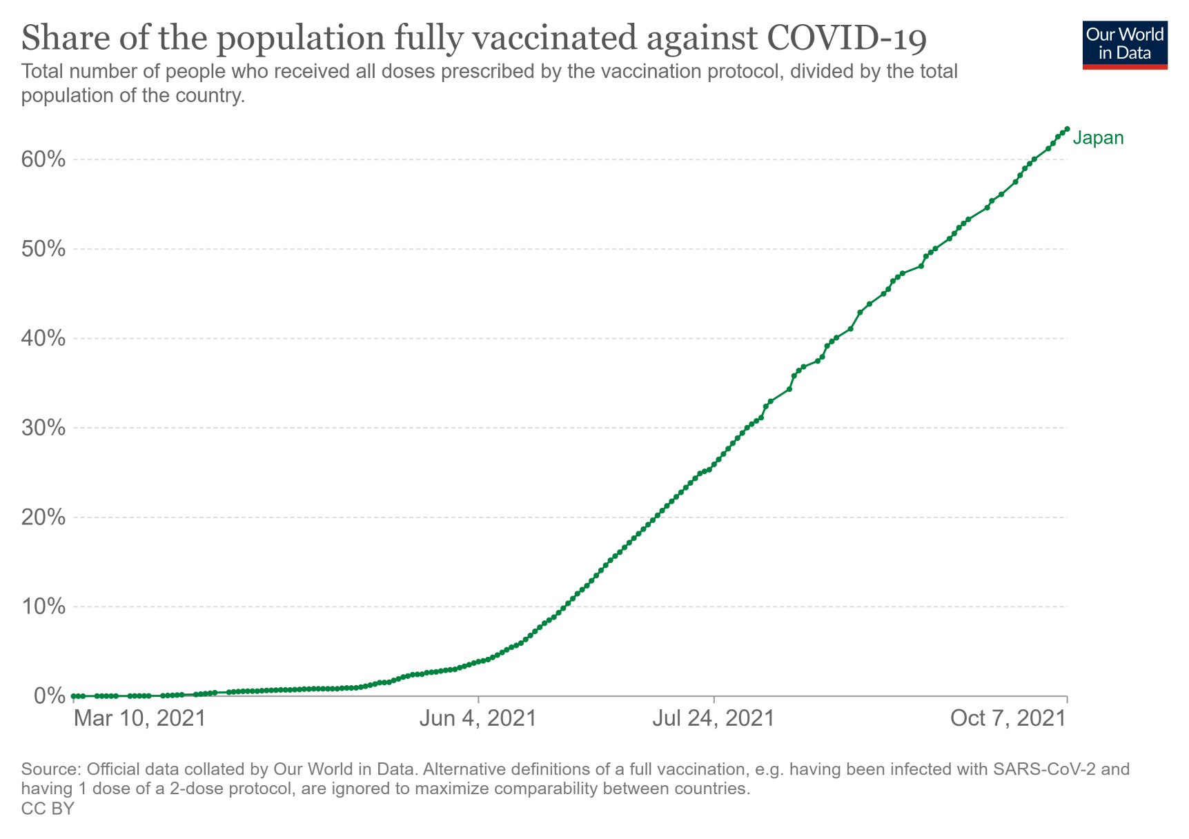 Japan vaccination rate.png