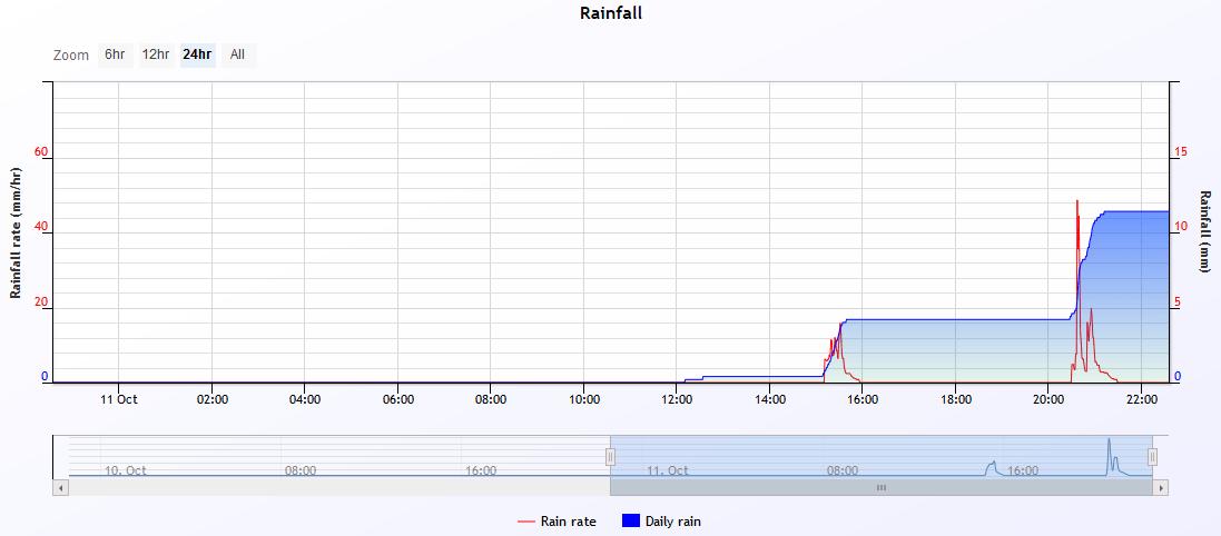 rain 2019-10-11.PNG