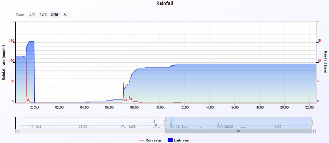 rain 2019-10-12.PNG