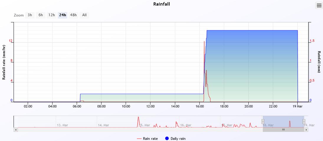 rain 2021-3-18.PNG