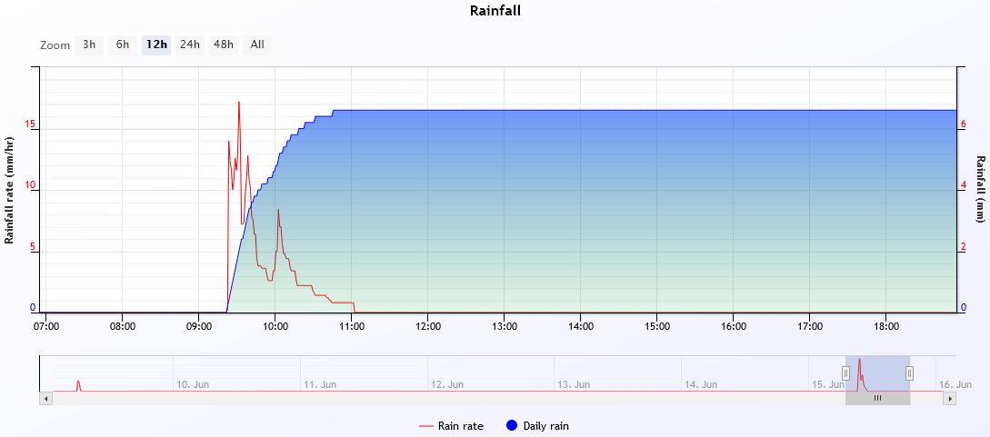 rain 2021-6-15.PNG