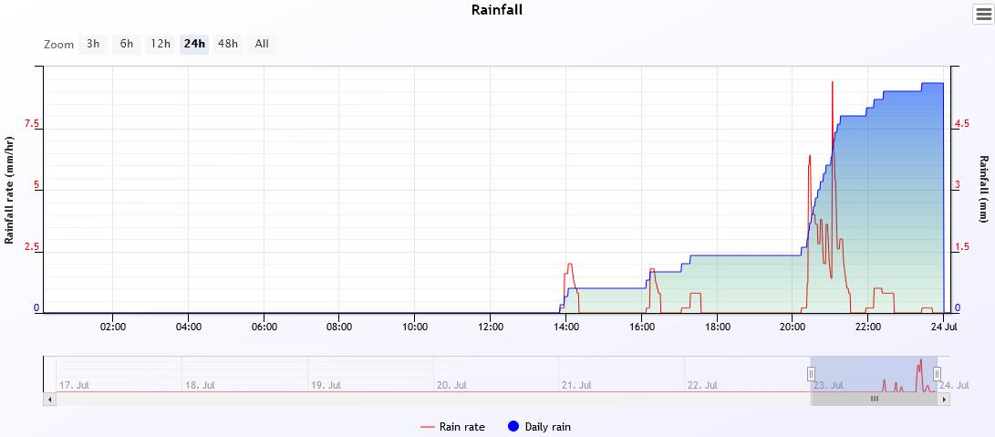 rain 2021-7-23.PNG