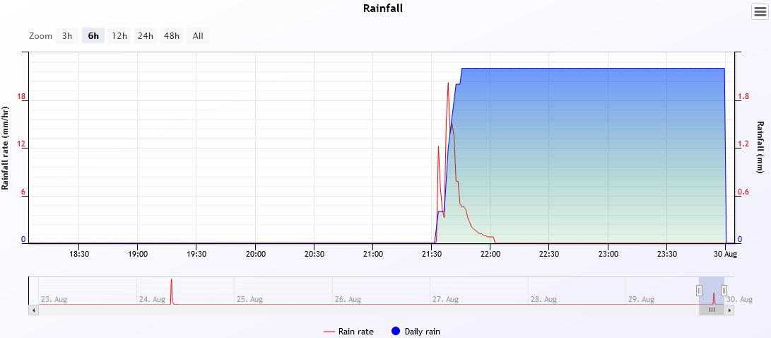 rain 2021-8-29.PNG