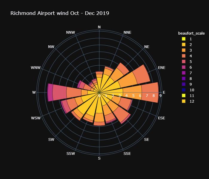 richmond_wind_oct-dec-19.png