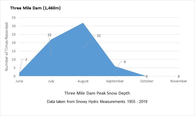 Three Mile Dam Peak Depth Analysis.jpg