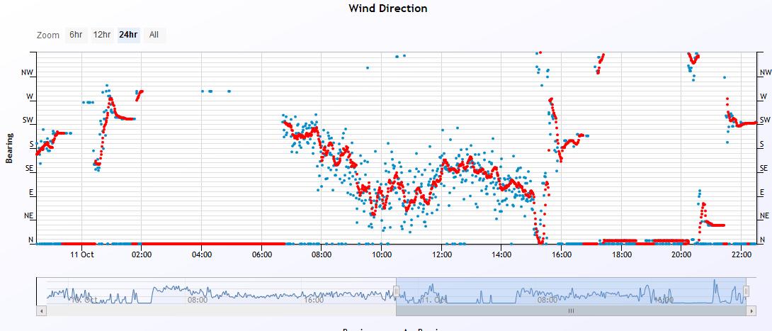 wind dir 2019-10-11.PNG