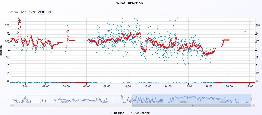 wind dir 2019-10-12.PNG