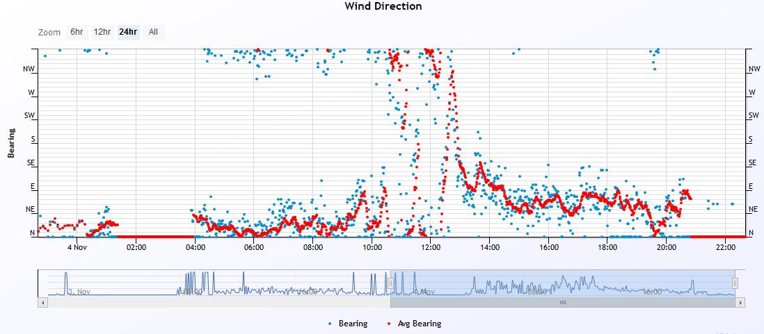 wind dir 2019-11-4.PNG