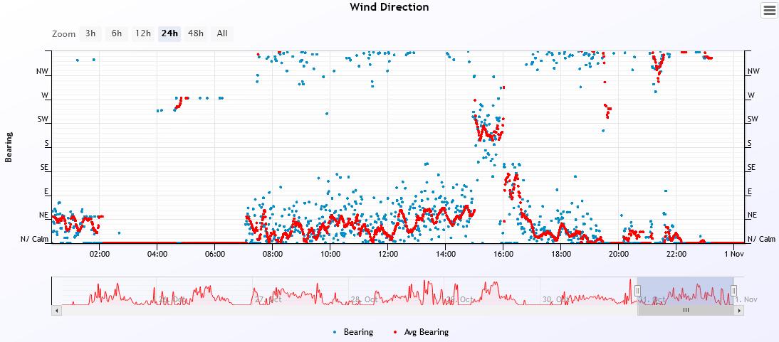 wind dir 2020-10-31.PNG