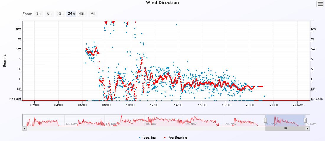 wind dir 2020-11-21.PNG
