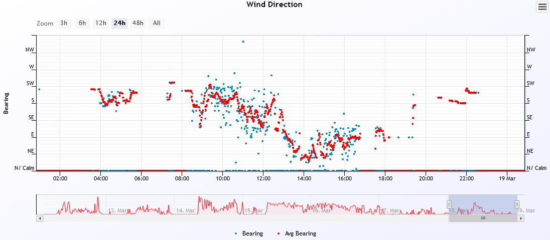 wind dir 2021-3-18.PNG
