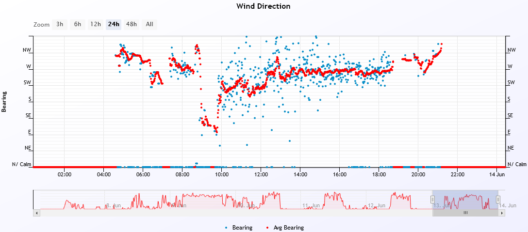 wind dir 2021-6-13.PNG