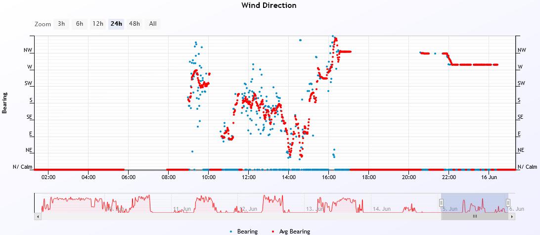 wind dir 2021-6-15.PNG
