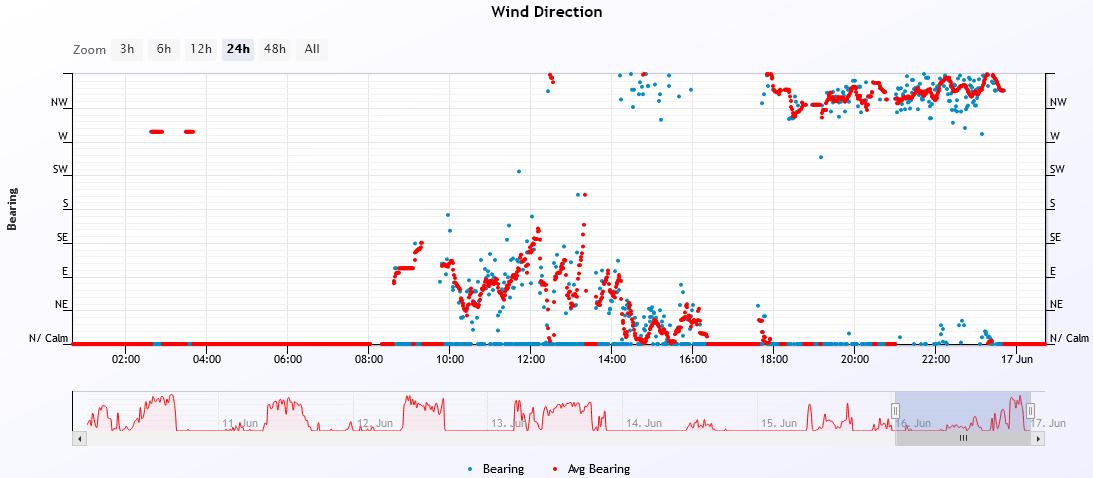 wind dir 2021-6-16.PNG