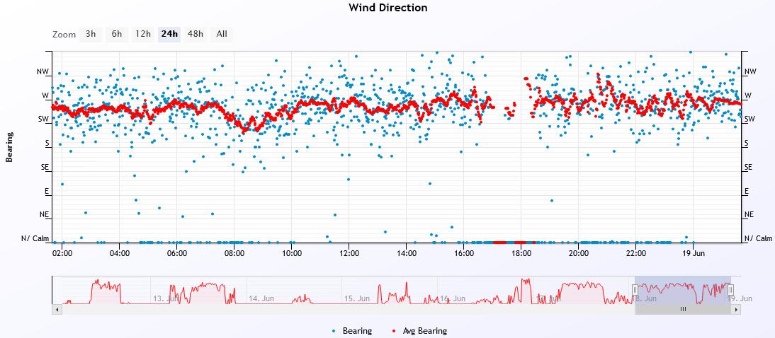 wind dir 2021-6-18.PNG