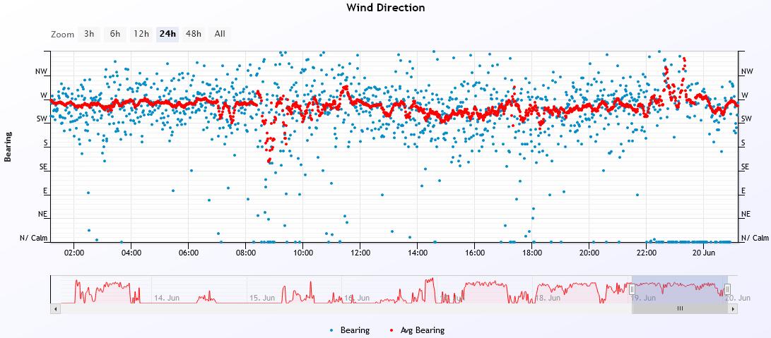 wind dir 2021-6-19.PNG