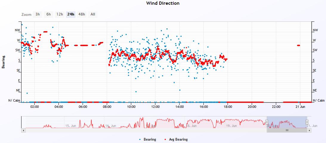 wind dir 2021-6-20.PNG
