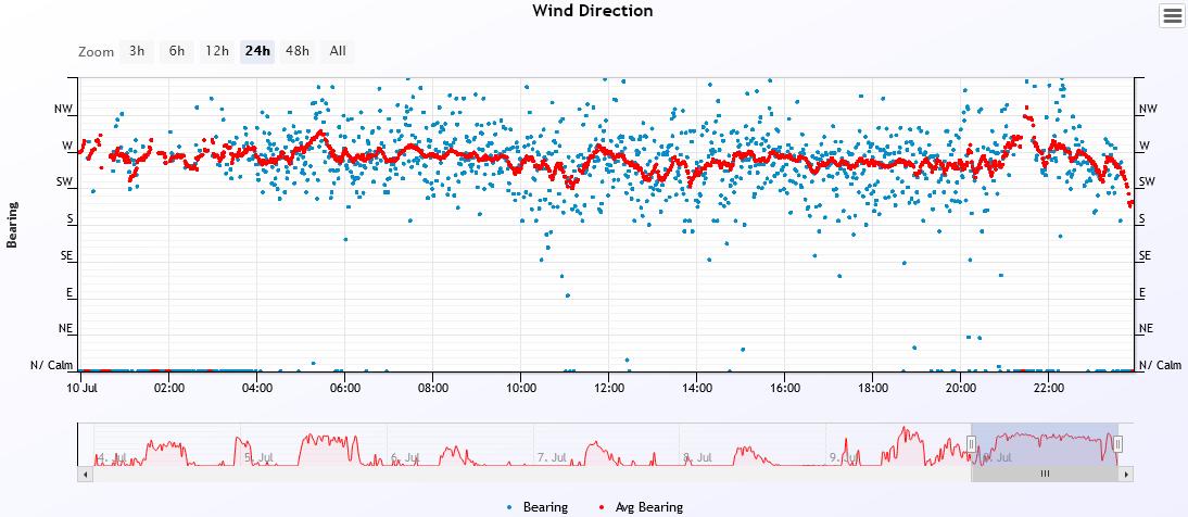 wind dir 2021-7-10.PNG