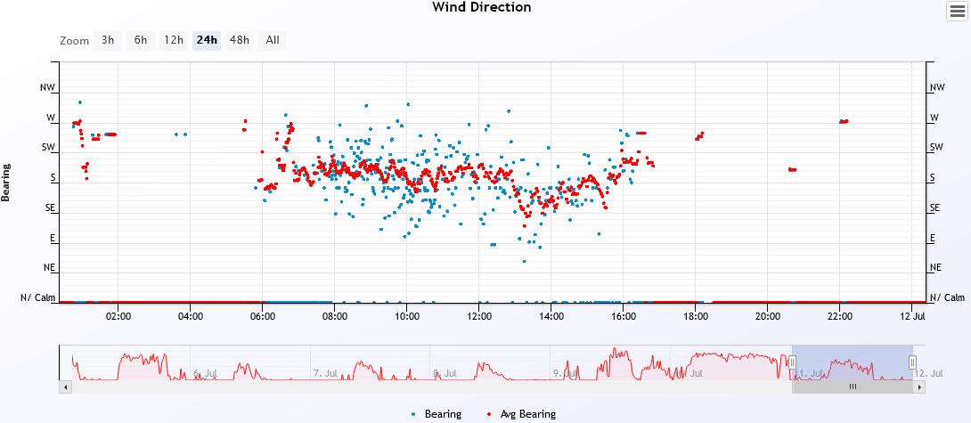 wind dir 2021-7-11.PNG