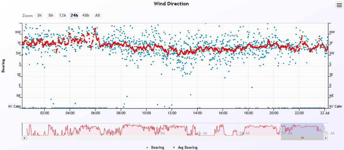 wind dir 2021-7-21.PNG