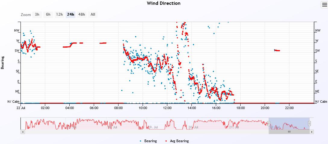 wind dir 2021-7-22.PNG