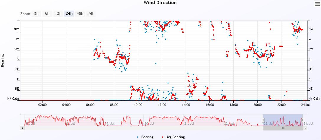 wind dir 2021-7-23.PNG