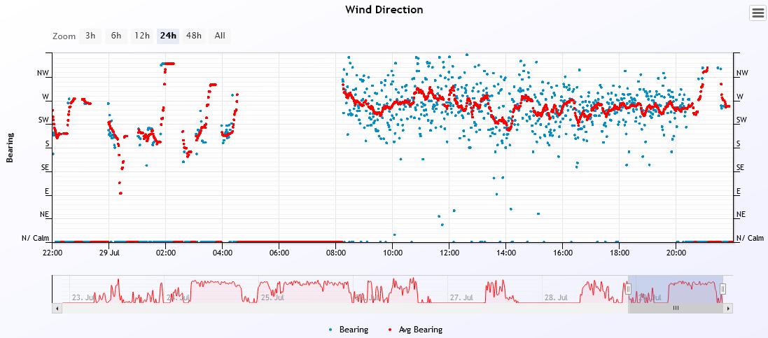 wind dir 2021-7-29.PNG