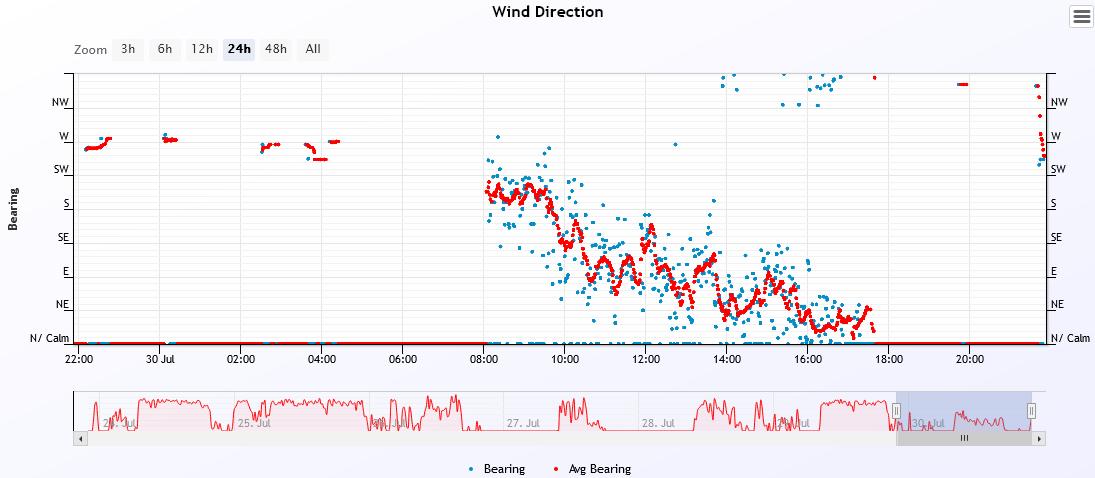 wind dir 2021-7-30.PNG