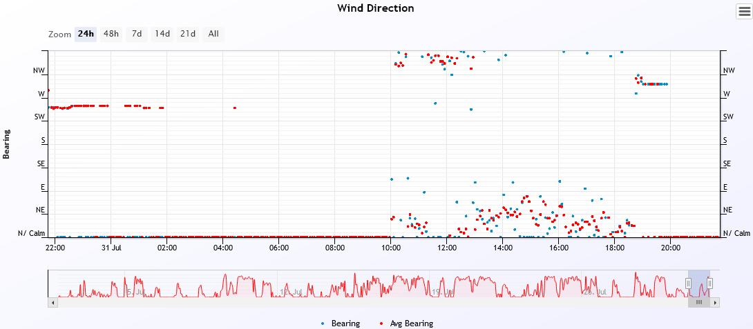 wind dir 2021-7-31.PNG