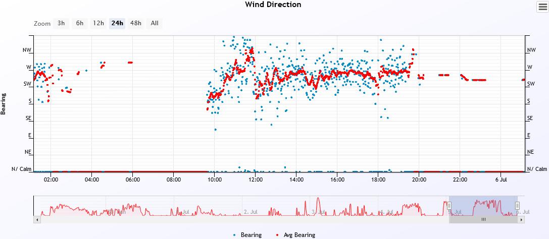 wind dir 2021-7-5.PNG