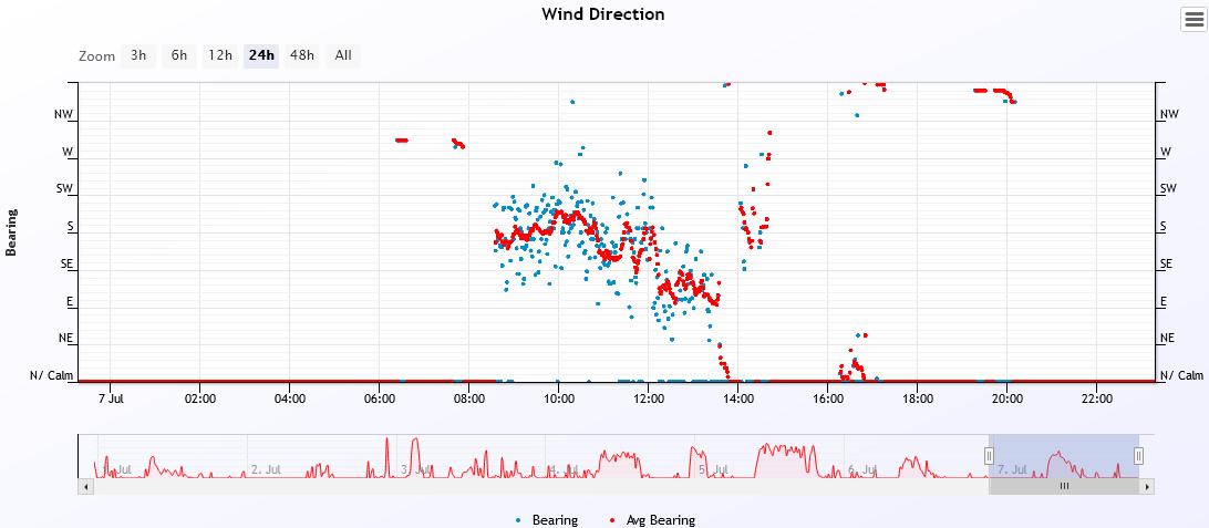 wind dir 2021-7-7.PNG