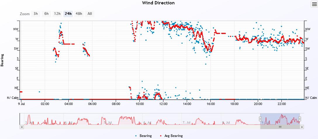 wind dir 2021-7-9.PNG
