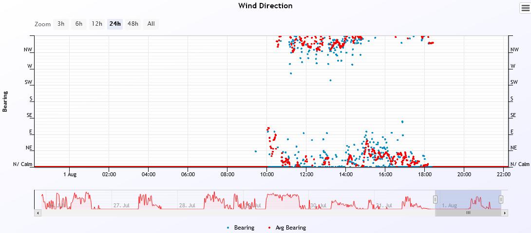 wind dir 2021-8-1.PNG