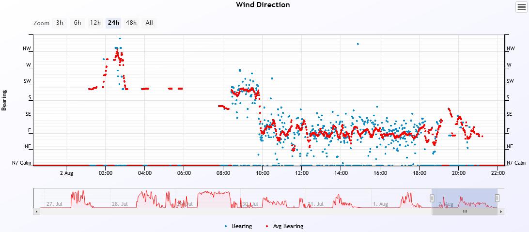 wind dir 2021-8-2.PNG
