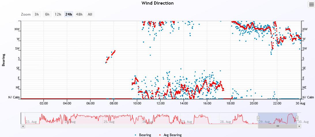 wind dir 2021-8-29.PNG