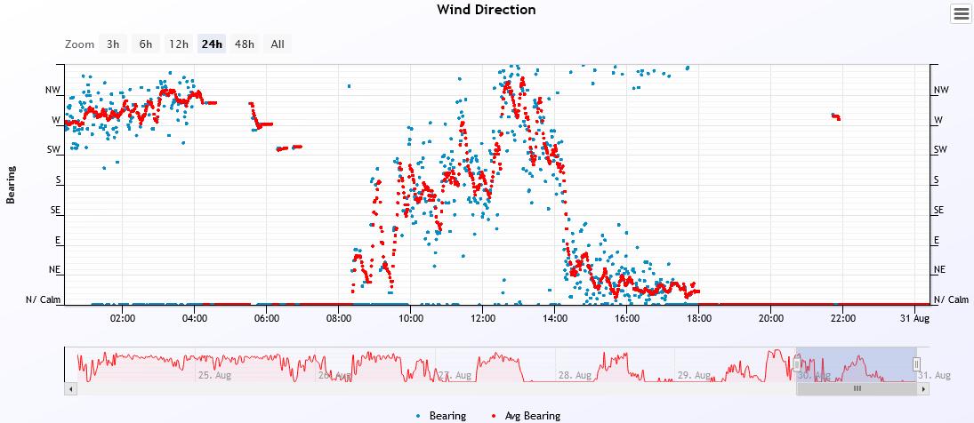 wind dir 2021-8-30.PNG