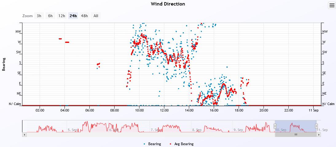 wind dir 2021-9-10.PNG