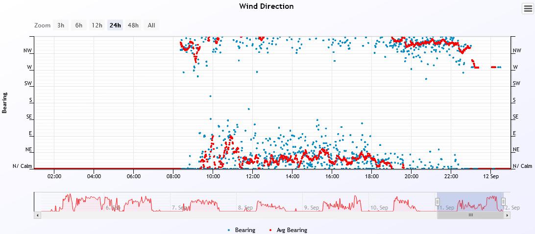 wind dir 2021-9-11.PNG