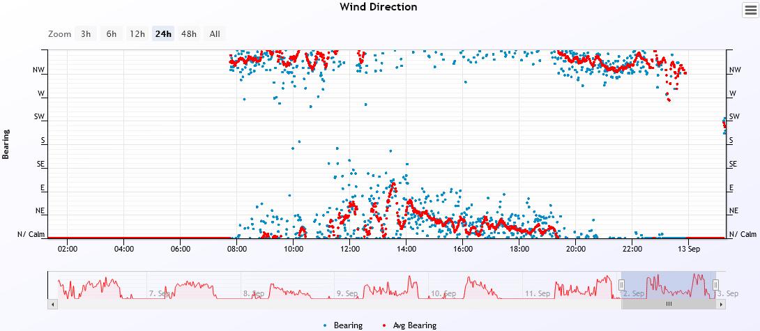 wind dir 2021-9-12.PNG