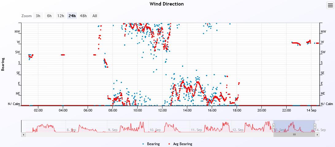wind dir 2021-9-13.PNG