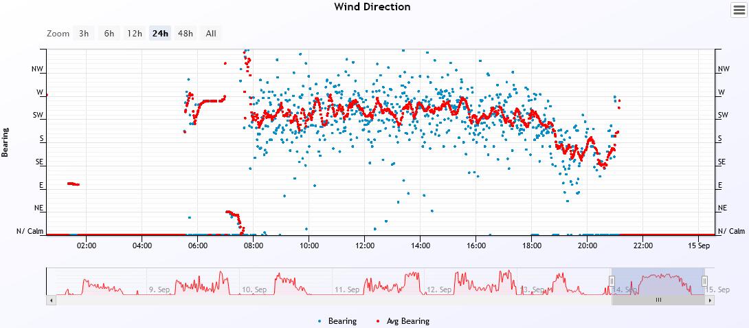 wind dir 2021-9-14.PNG