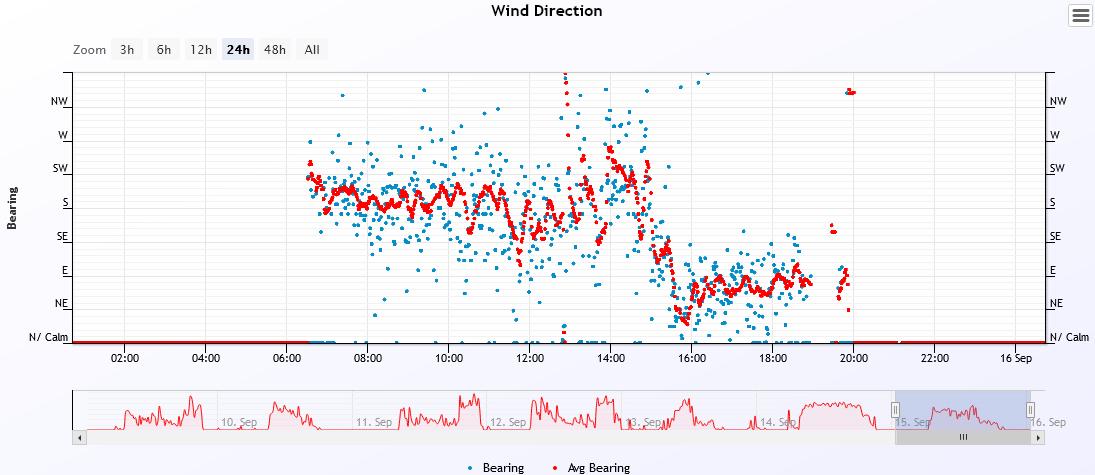 wind dir 2021-9-15.PNG
