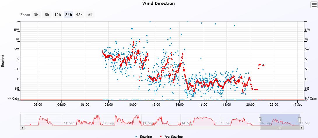 wind dir 2021-9-16.PNG
