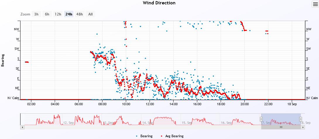wind dir 2021-9-17.PNG